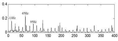 The first kind of compound fault with its analysis results