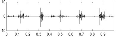 The second kind of compound fault with its analysis results