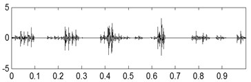The third kind of compound fault with its analysis results