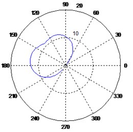 Variation of the polar response diagrams with respect to the imaginary sensor
