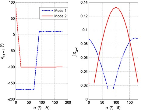 a) Characteristic pattern of the phase angle according to α, b) characteristic pattern  of the integral of the vibration amplitude according to α