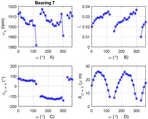 a) Natural frequency variation according to α for bearing 7, b) damping ratio variation  according to α for bearing 7, c) phase angle variation according to α for bearing 7,  d) vibration amplitude variation according to α for bearing 7