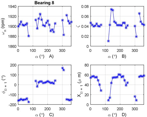 a) Natural frequency variation according to α for bearing 8, b) damping ratio variation  according to α for bearing 8, c) phase angle variation according to α for bearing 8,  d) vibration amplitude variation according to α for bearing 8