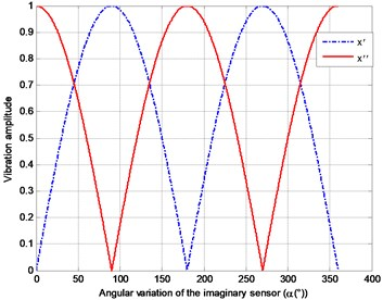 Characteristic patterns in displacement of Eq. (13)