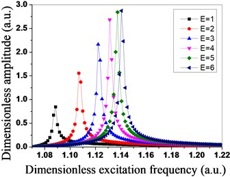 Amplitude distribution  of tuned bladed disk system under  different engine orders of excitation