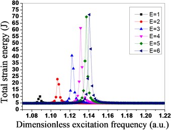 Total strain energy distribution  of tuned bladed disk system under  different engine orders of excitation