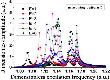 Amplitude distribution of mistuned bladed disk system under different engine orders of excitation