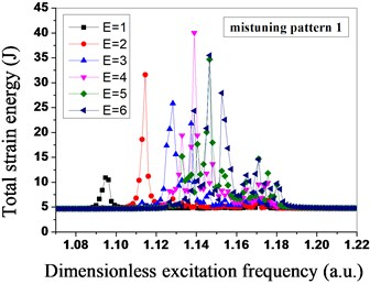 Total strain energy distribution of mistuned bladed disk system  under different engine orders of excitation