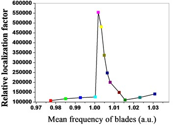 Relative localization characteristics of bladed disk system under different mean frequencies