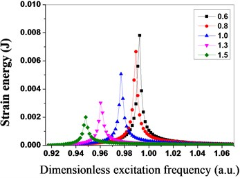 Strain energy of bladed disk system  under different stiffness ratio