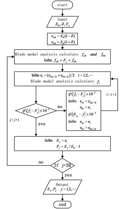 Flow chart of mistuned parameter identification