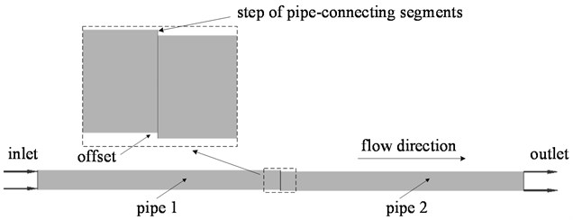 Calculation model of step between adjacent pipe-connecting segments