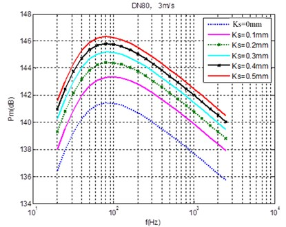 Effect of different wall roughness on fluctuation pressure under a certain flow velocity