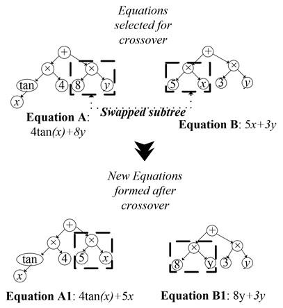 Crossover mechanism on models