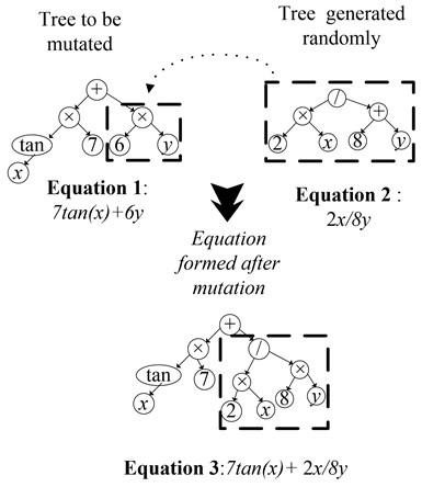 Mutation on models