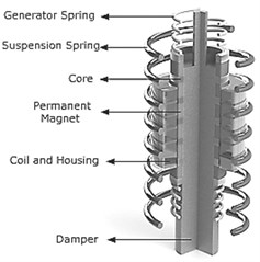 Diagram of suspension with linear electric generator