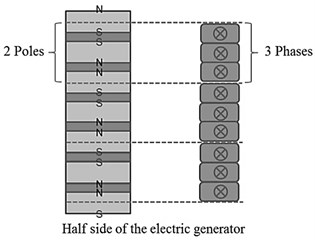Schematic diagram of electric generator with pole arrangement