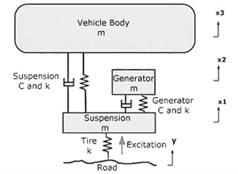 Free body diagram of the electric generator and the applied suspension system