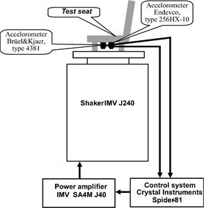 The scheme of bench for simulation of the vertical vibration exposure