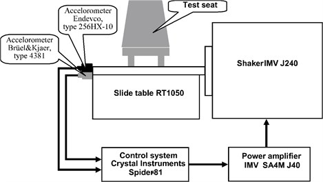 The scheme of bench for simulation  of the horizontal vibration exposure