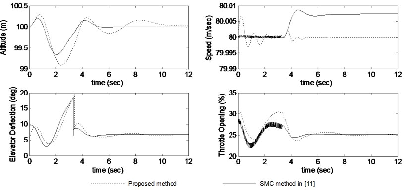 Responses comparison of the dropping process with the proposed method and the SMC method [11] (in the presence of 0.01 rad/s pitch rate disturbance and 15 % aerodynamic coefficients uncertainty)