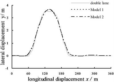 Double lane path tracking simulation results (u=108 km/h)