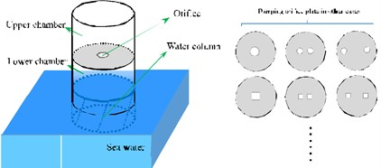 A schematic of gas-liquid coupling dual-chamber air spring and orifice plate