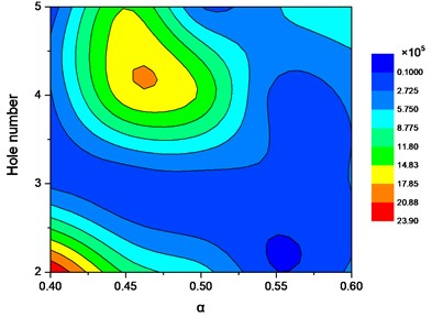 Cloud map of the damping coefficient  for circular orifices with respect to the  tightness factor and orifice number