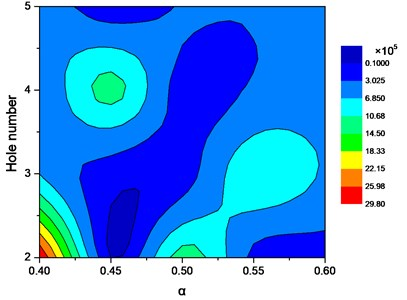 Cloud map of damping coefficient  for square orifices with respect to the tightness  factor and the orifice number
