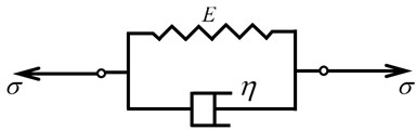 A schematic diagram of the principle of the Kelvin-Voigt model
