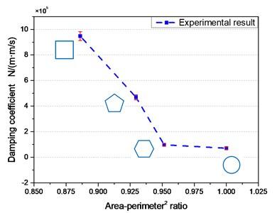 Damping coefficient for different area/perimeter2 ratio