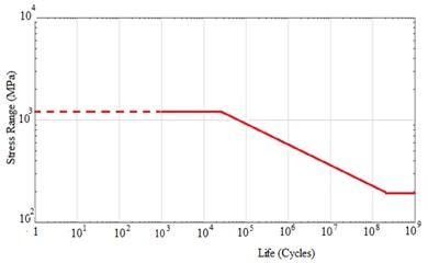 35CrMoA Steel material S-N curve (NASTRAN program window)