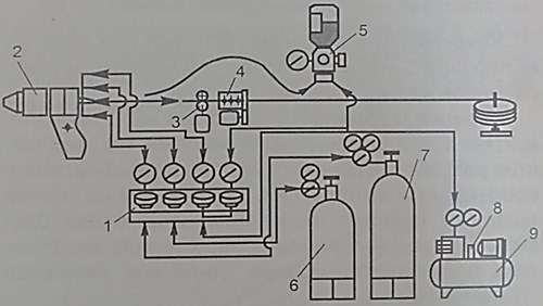 Diagram of the supersonic gas-flame spraying of coatings from powdered materials  and Теrmika-HS wire: 1 – plasma-forming gas feed control block, 2 – supersonic gun;  3 – wire feeder, 4 – wire feeder control, 5 – powder feeder, 6, 7 – ignitable gas  and oxygen correspondingly, 8 – air feed compressor, 9 – receiver