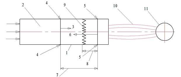 Schematic diagram of the unit for metal application of flame-sprayed metal powders: 1 – combustion chamber, 2 – heating/burning zone in the combustion chamber, 3 – main spray from the combustion chamber, 4 – feed of sprayed powder, 5 – feed (ejection) of oxidant (the ambient air), 6 – external spray, 7 – the set length of active zone of the main spray, 8 – the set length of the shock-wave formation, 9 – shock wave front (compression wave), 10 – spraying flow, 11 – base for coating formation
