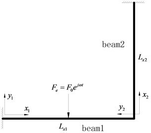 Geometrical description and coordinate system for the L-shaped beam