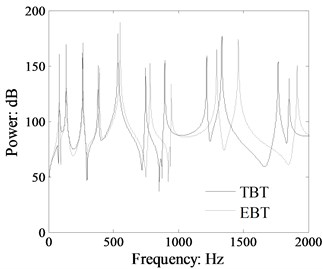 Comparison moment power flow  in the beam 1 of the L-shaped beam calculated  by TBT and EBT (crossing section:  0.03 m×0.03 m, dB ref: 10-12 W)