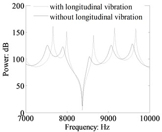 Comparison power flow in the beam 1  of the L-shaped beam with and without longitudinal vibration calculated by TBT (crossing section:  0.03 m×0.03 m, dB ref: 10-12 W)