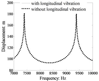 Comparison power flow in a single  beam with and without longitudinal vibration calculated by TBT (crossing section:  0.03 m×0.03 m, dB ref: 10-12 W)