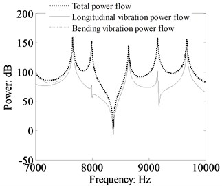 Power flow in the beam 1  and the contribution from the longitudinal  and bending vibration calculated by TBT  (cross-section: 0.03 m×0.03 m, dB ref: 10-12 W)