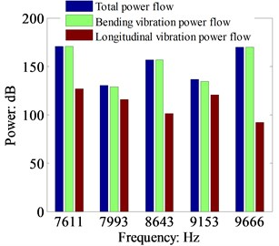 Comparison of the total power  flow, bending vibration power flow and longitudinal power flow at the resonant frequencies by TBT (cross-section: 0.03 m×0.03 m, dB ref: 10-12 W)