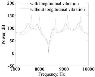 Comparison of the moment power flow  in the beam 1 with and without longitudinal  vibration calculated by TBT (crossing section:  0.03 m×0.03 m, dB ref: 10-12 W)