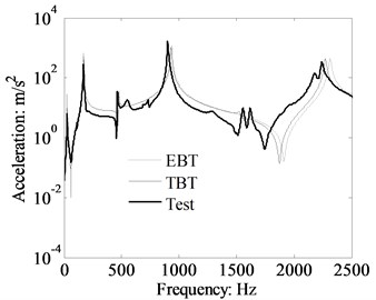 Theory and measured acceleration response of cantilever beam, x1= 0.105 m