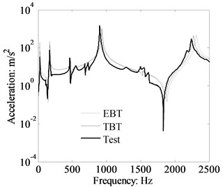 Theory and measured acceleration response of cantilever beam, x2= 0.315 m