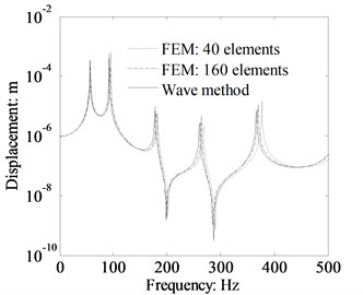 Displacement response comparison at x2= 0.5 m of the beam 2 between FEM and wave method