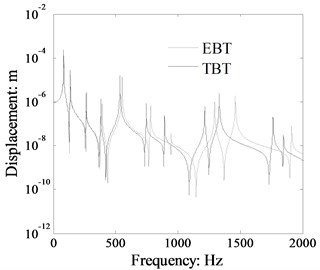 Displacement response comparison  of L-shaped beam calculated by TBT and EBT