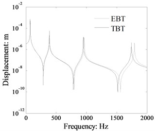 Displacement response comparison  of a single beam calculated by TBT and EBT