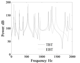 Comparison power flow in the beam 1 of the L-shaped beam calculated by TBT and EBT (cross-section: 0.03 m×0.03 m, dB ref: 10-12 W)
