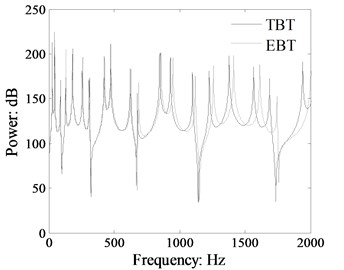 Comparison power flow in the beam 1 of the L-shaped beam calculated by TBT and EBT  (cross-section: 0.03 m×0.01 m, dB ref: 10-12 W)