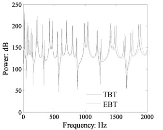 Comparison power flow  in the beam 1 of the L-shaped beam  calculated by TBT and EBT (cross-section:  0.03 m×0.005 m, dB ref: 10-12 W)