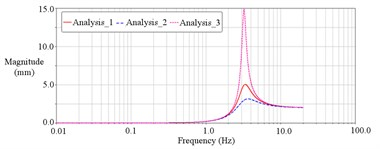Response contrast under different damping coefficient